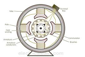 basic construction and working of a dc generator com construction of a dc machine dc generator and dc motor