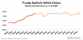 Raw Data The Us Trade Deficit With China Mother Jones