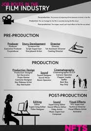A visual <b>path</b> for <b>EVERYBODY</b> SAYS GOODBYE   Indie film project ...