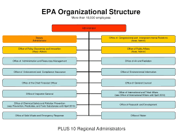 Epa Org Related Keywords Suggestions Epa Org Long Tail