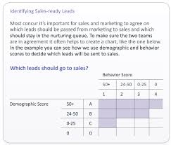 I Ready Score Chart Lead Scoring Is Important For Your Business Heres How To