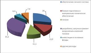 Реферат Состав и структура расходов Федерального бюджета РФ  Состав и структура расходов Федерального бюджета РФ