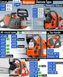 Stihl Vs Husqvarna Chainsaws Which Brand Is Better For You