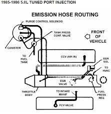 86 corvette engine diagram wiring diagram for you • 305 tpi vacuum diagram wiring diagram schema rh 6 7 derleib de 89 corvette engine 1992 lt1 corvette engine