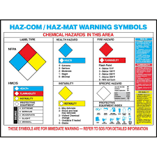 Hazcom And Hazmat Warning Symbols Poster English Or Spanish