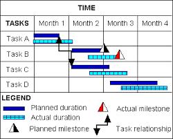 Gantt Chart For Starting A Business 17 Precise Example Gantt Chart For Starting A Business