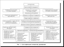 Реферат Классификация видов социального управления com  Ему присущи соответствующие границы регулирования деятельность государственной исполнительной власти