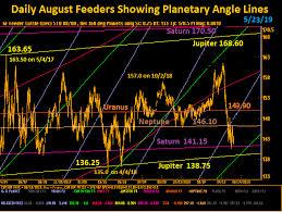 Feeder Cattle Futures Trading Charts Azalia Elevator Inc