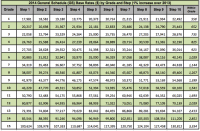 2014 Federal Pay Chart Pay Scale Chart 2014 Download Complete Revised Pay