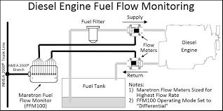 Maretron Fuel Flow Monitor Ffm100