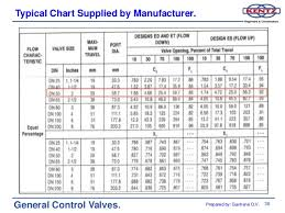 Check Valve Weight Chart 01 General Control Valves Training