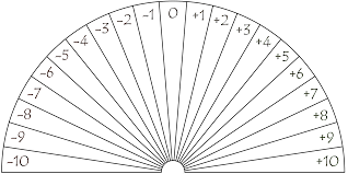 Dowsing Chart For Lottery Dowsing Chart 21 Pieces Negative Neutral Positive