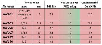 Oxy Acetylene Cutting Torch Tip Size Chart Explicit Oxy Acetylene Welding Pressure Chart Purox Cutting