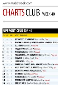 Uk Upfront Club Chart Top 40 No 4 In The Uk Club Charts Night Day Official Website For