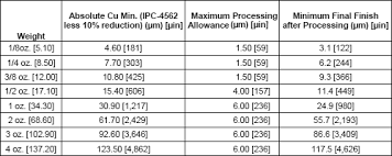 Ipc 4101 Reference Chart How To Pcb Material