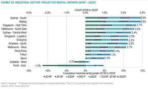 Chart Of The Day High Tech Industrial Rental Growth Set To