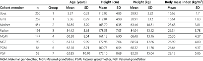Weight And Bmi Chart Mean Age Height Weight And Bmi Of Family Members In
