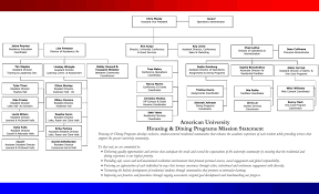 Housing Dining Programs Organizational Chart Manualzz Com