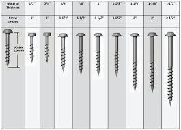 Kreg Jig Thickness Chart Kreg Jig Screw Length Guide Laurinneal Co