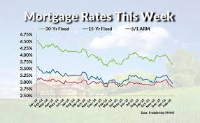 mortgage rate charts current mortgage interest rates and chart