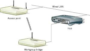 aironet series workgroup bridge hardware installation bridge loop