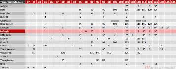 Sax Mouthpiece Comparison Chart 63 Unbiased Soprano Sax Mouthpiece Facing Chart