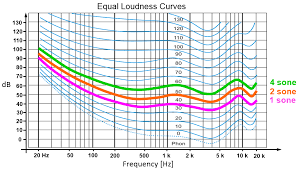 Sones Comparison Chart 38 Systematic Decibel Loudness Comparison Chart