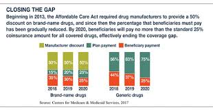 Down The Donut Hole The Medicare Coverage Gap Thornapple