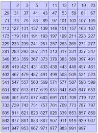Prime Chart To 1000 Printable Prime Number Chart 1000 Prime Numbers Till 1000