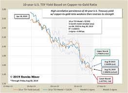 Gundlach Indicator Treasury Yields And Copper Gold Ratio