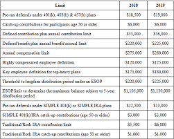 2018 Retirement Plan Contribution Limits Chart 2019 Irs Retirement Plan Limits Announced