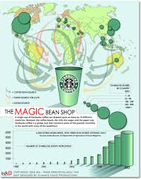 starbucks coffee beans come from. Delighful Come Starbucks_behind_the_scenes_infographicsjpg Sourcing The Magic Starts  Right From The Source Of Starbucks U2013 Their Coffee Beans On Coffee Beans Come From M