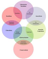 pragmatarianism political ideology diagrams infographics about political ideology