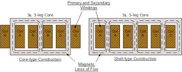 three phase transformer connections and basics construction of transformer at Electrical Transformer Diagram