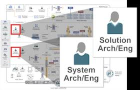 Proximity Chart Architecture System And Solution Architect Engineering Scaled Agile