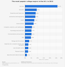 Pie Chart Of College Majors Most Popular College Majors In The U S 2013 Statista