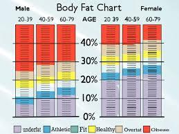 Fat Calliper Chart Pin On Workout Inspiration