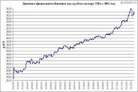 Инфляционные процессы и валютная политика в г  Источник ЦБ РФ