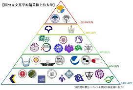 東京 芸術 大学 偏差 値