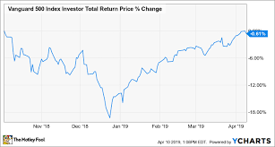 Vanguard 500 Index Fund Chart The Top Index Funds For 2019 The Motley Fool