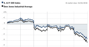03markets Stock Chart 1517593354866 Facebookjumbo V3 Png