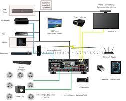 surround sound speaker setup diagram home surround sound systems wiring diagram for wall wiring