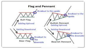 Forex Chart Patterns Strategy Bearish Pennant Chart Pattern Forex Trading Strategy