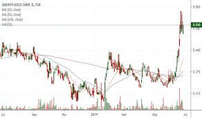 Lgd Stock Price And Chart Tsx Lgd Tradingview