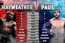 Mayweather will ko logan paul in four rounds and then 'jake can get his. Logan Paul Vs Floyd Mayweather Catch The Best Memes About The Fight Film Daily
