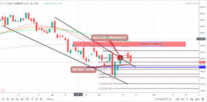 Titan Nse Chart Technical Analysis Of Titan Company Ltd Vimal Singh