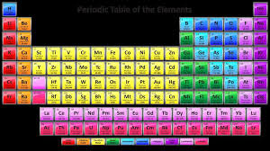 periodic table of elements 2017 fresh colorful 2017 periodic table with 118 element names