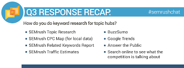 Chat Hubs Seo And Topic Hubs Semrushchat