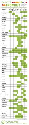 Nc Seasonal Produce Chart Whats In Season North Carolina Produce Calendar Infographic