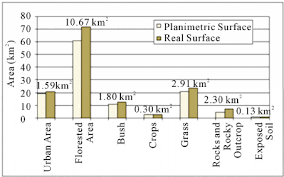 Soil Percentage Chart Chart Of The Classes Of Land Use And Soil Cover On Real
